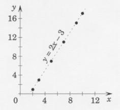 Extrapolation linéaire
